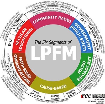 Six Segments of LPFM donut chart