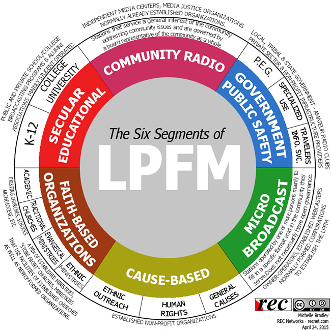Six segments of LPFM donut chart.